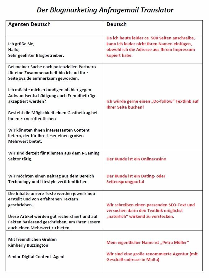 blogmarketing anfrage translator