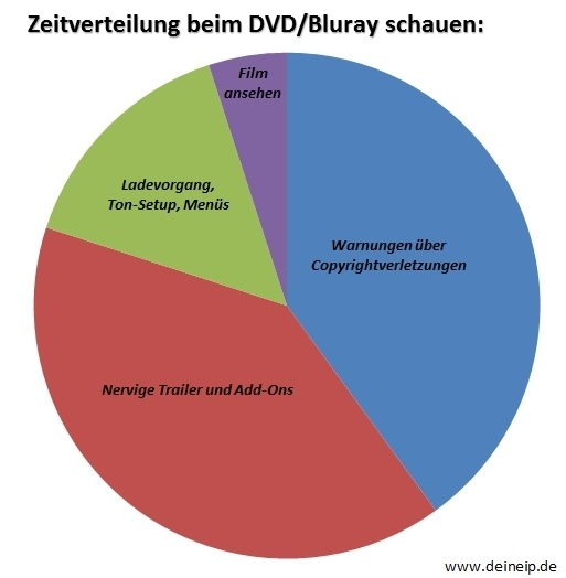 dvd-schauen