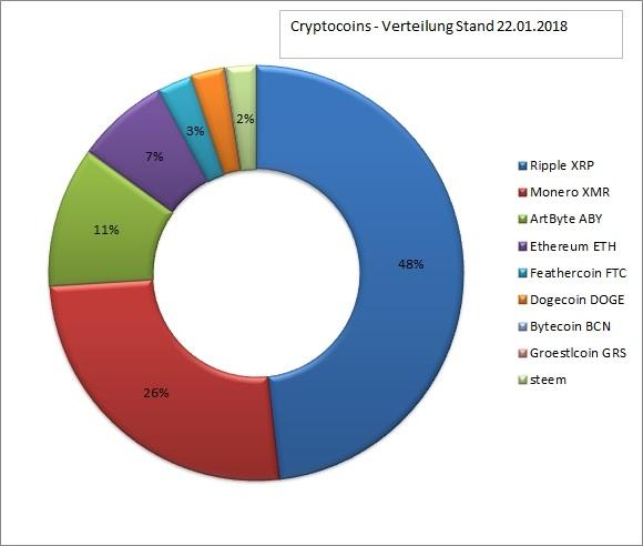 kryptocoin portfolio